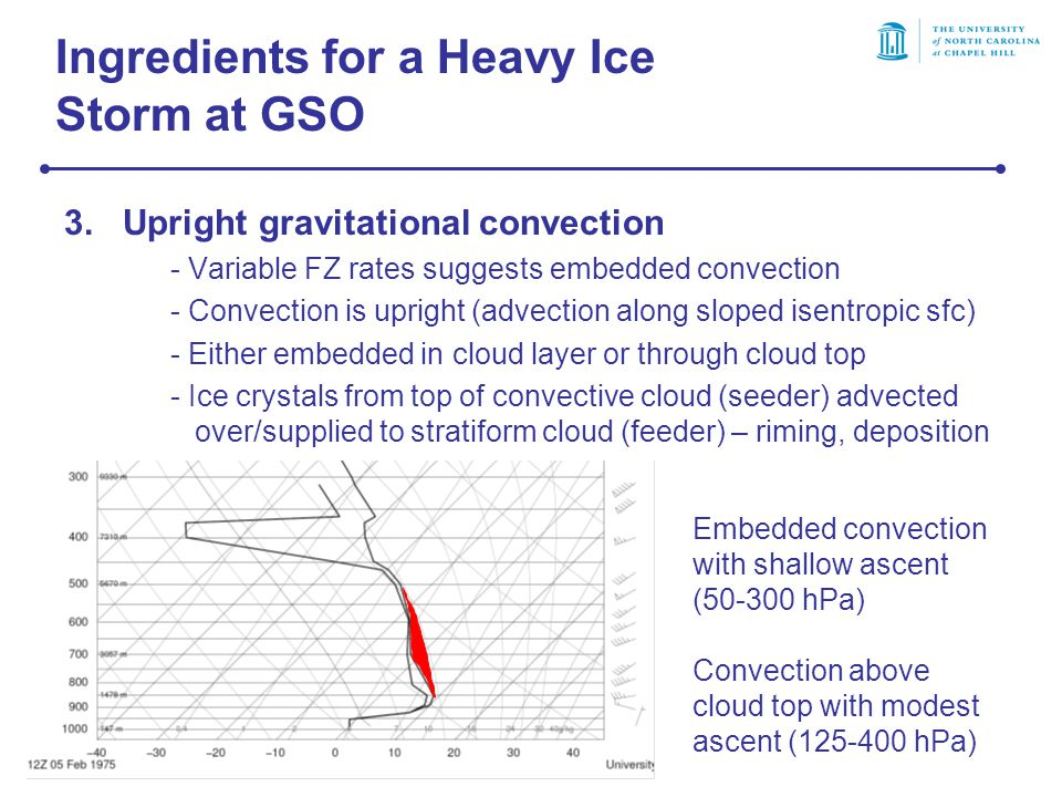 Ingredients for a Heavy Ice Storm at GSO 3.