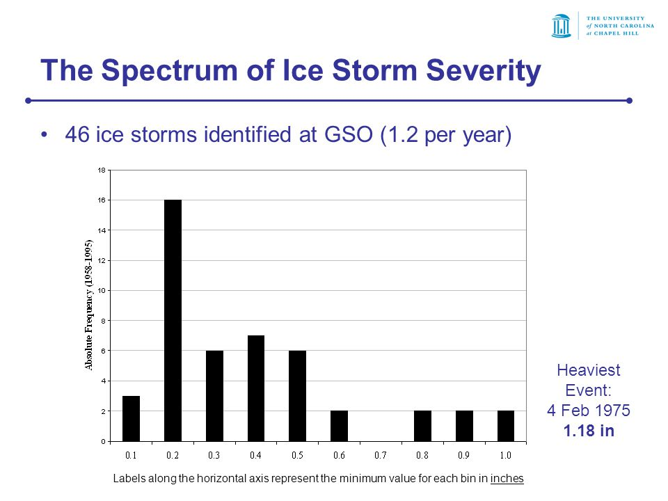The Spectrum of Ice Storm Severity 46 ice storms identified at GSO (1.2 per year) Labels along the horizontal axis represent the minimum value for each bin in inches Heaviest Event: 4 Feb 1975 1.18 in