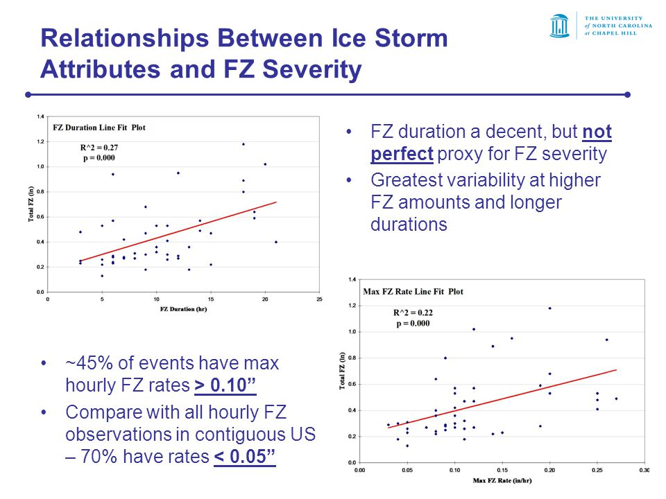 Relationships Between Ice Storm Attributes and FZ Severity FZ duration a decent, but not perfect proxy for FZ severity Greatest variability at higher FZ amounts and longer durations ~45% of events have max hourly FZ rates > 0.10 Compare with all hourly FZ observations in contiguous US – 70% have rates < 0.05