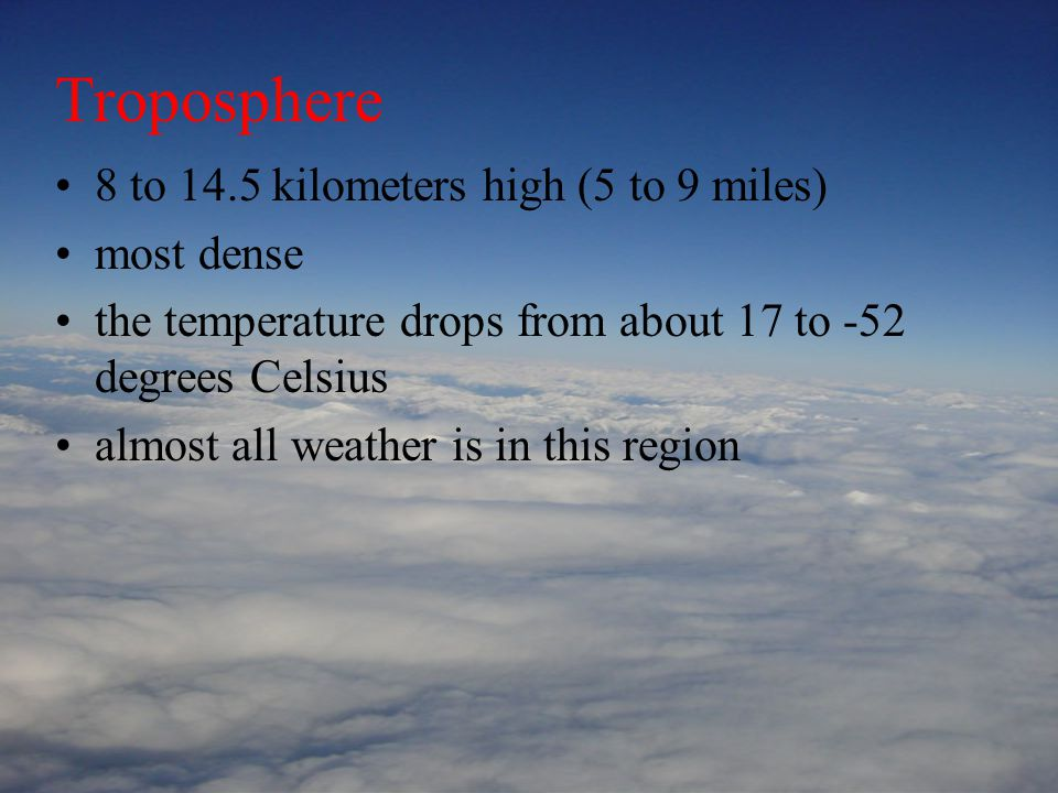 Troposphere 8 to 14.5 kilometers high (5 to 9 miles) most dense the temperature drops from about 17 to -52 degrees Celsius almost all weather is in this region