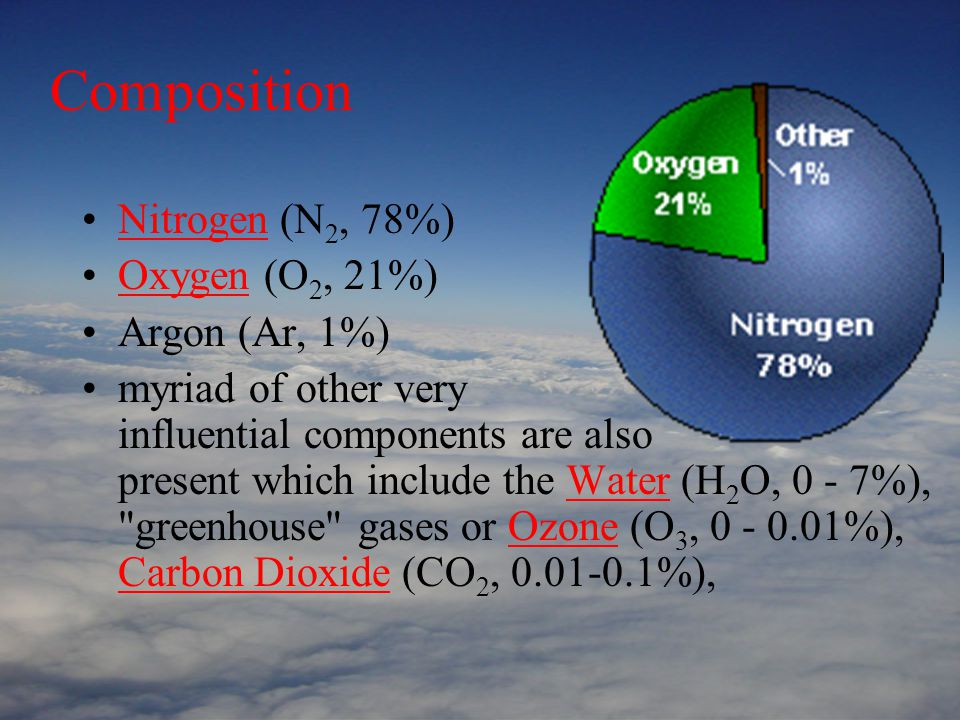 Composition Nitrogen (N 2, 78%)Nitrogen Oxygen (O 2, 21%)Oxygen Argon (Ar, 1%) myriad of other very influential components are also present which include the Water (H 2 O, 0 - 7%), greenhouse gases or Ozone (O 3, 0 - 0.01%), Carbon Dioxide (CO 2, 0.01-0.1%),WaterOzone Carbon Dioxide