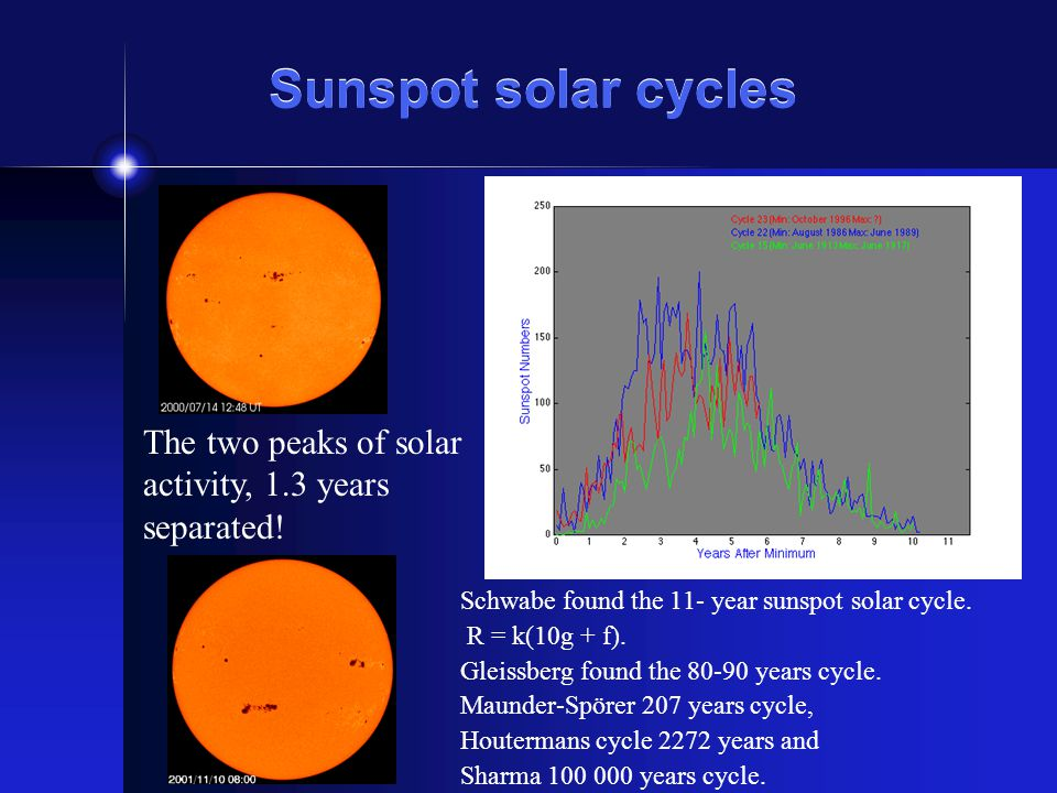 Sunspot solar cycles Schwabe found the 11- year sunspot solar cycle. R = k(10g + f). Gleissberg found the 80-90 years cycle. Maunder-Spörer 207 years