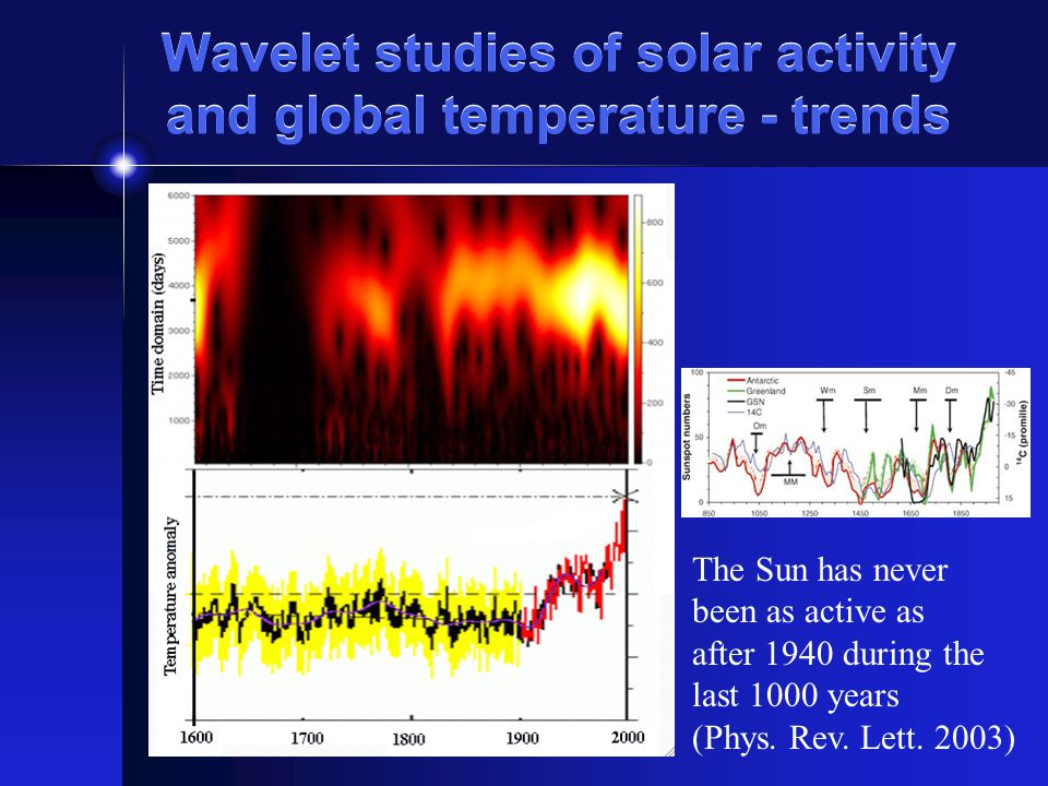 Wavelet studies of solar activity and global temperature - trends The Sun has never been as active as after 1940 during the last 1000 years (Phys. Rev