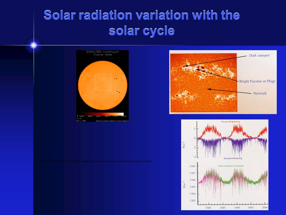 Solar radiation variation with the solar cycle