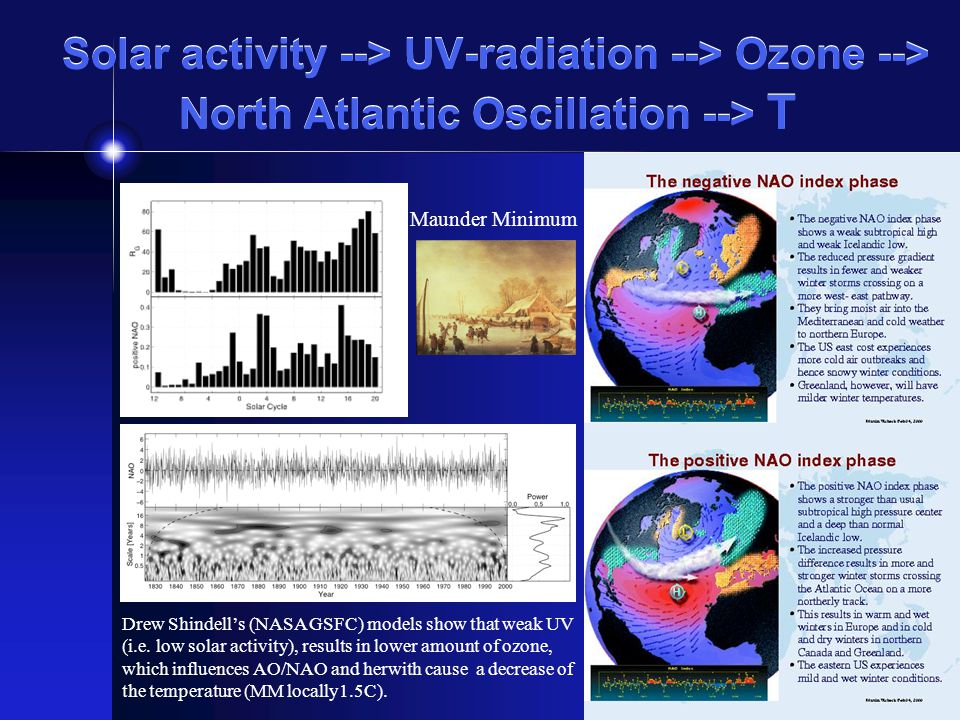Solar activity --> UV-radiation --> Ozone --> North Atlantic Oscillation --> T Drew Shindells (NASA GSFC) models show that weak UV (i.e. low solar act