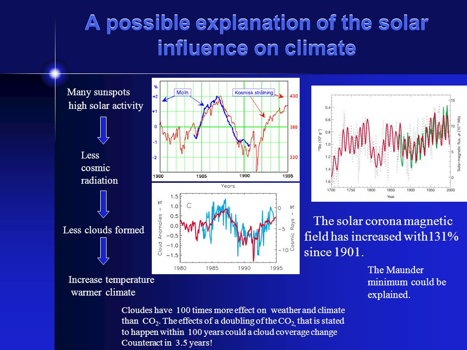 A possible explanation of the solar influence on climate Many sunspots high solar activity Less cosmic radiation Less clouds formed Increase temperature warmer climate The solar corona magnetic field has increased with131% since 1901.