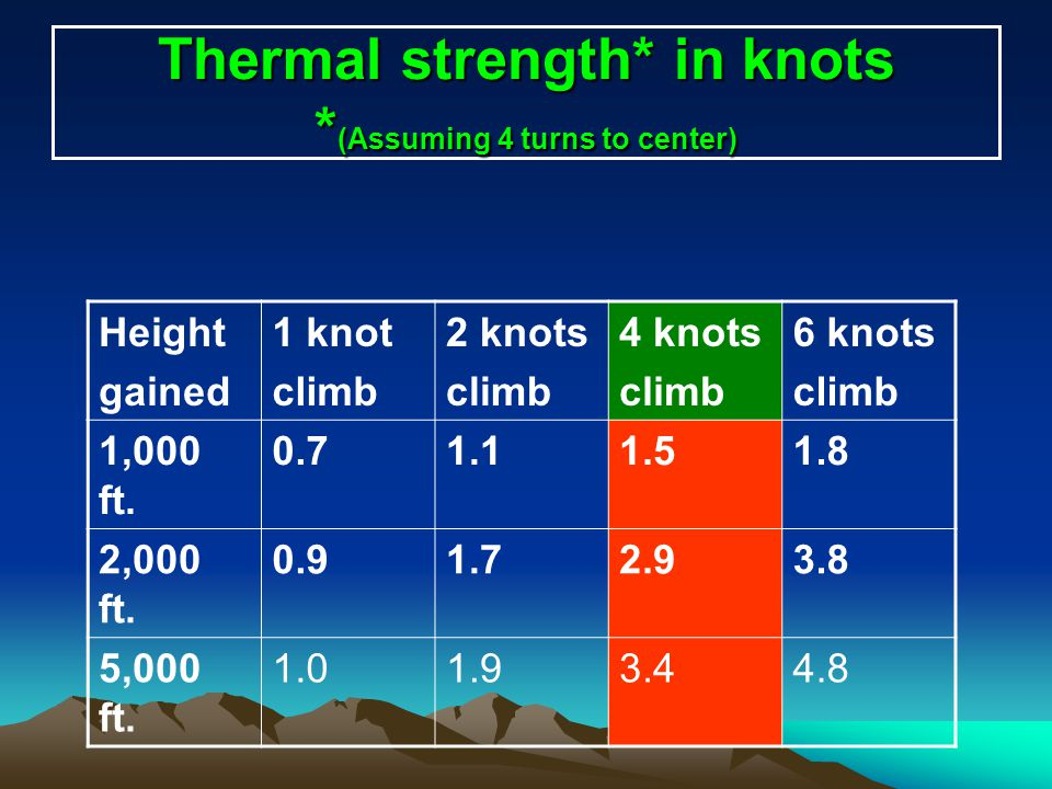 Thermal strength* in knots * (Assuming 4 turns to center) Height gained 1 knot climb 2 knots climb 4 knots climb 6 knots climb 1,000 ft. 0.71.11.51.8