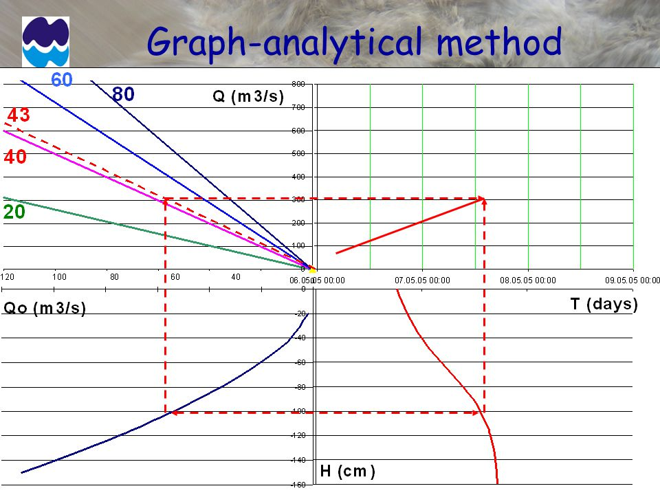 Graph-analytical method
