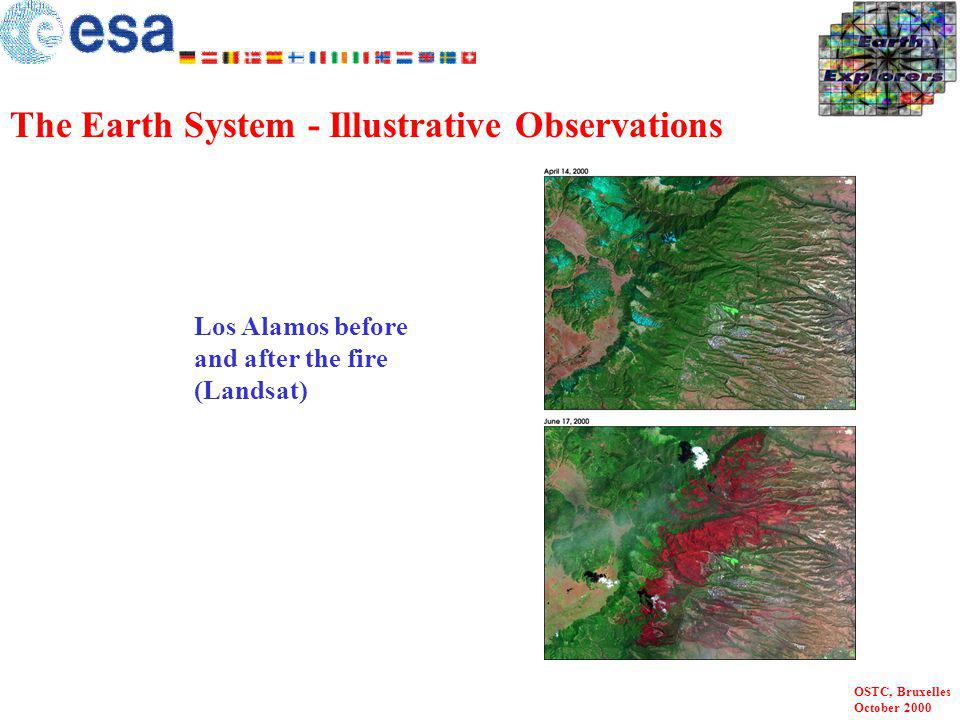 OSTC, Bruxelles October 2000 NO 2 emission over Europe The Earth System - Illustrative Observations