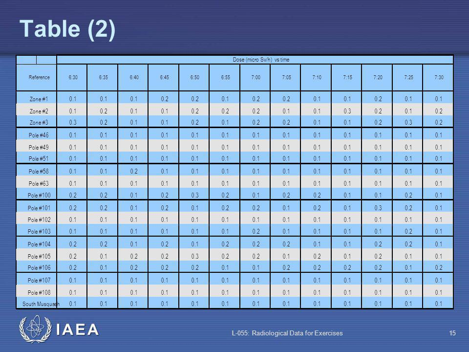 L-055: Radiological Data for Exercises15 Table (2) 0.1 Pole #1030.1 0.20.1 0.20.1 Pole #1040.2 0.10.20.10.2 0.1 0.2 0.1 Pole #1050.20.10.2 0.30.2 0.10.20.10.20.1 Pole #1060.20.10.2 0.1 0.2 0.10.2 Pole #1070.1 Pole #1080.1 South Musquash0.1