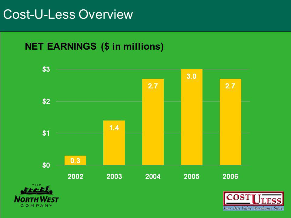 Cost-U-Less Overview NET EARNINGS ($ in millions)