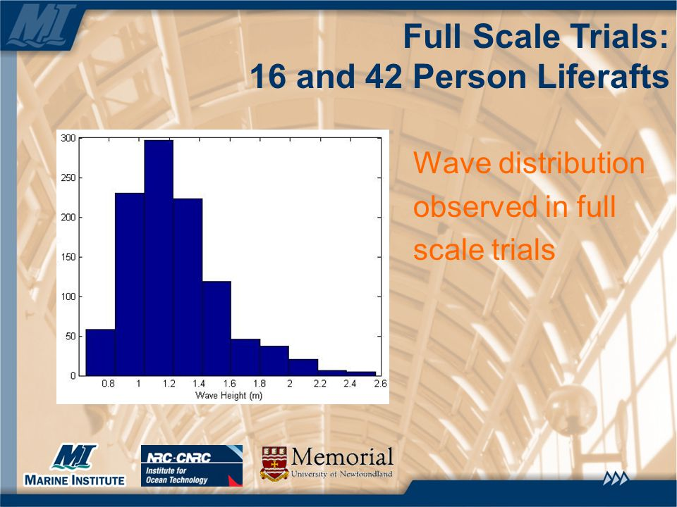 Full Scale Trials: 16 and 42 Person Liferafts Wave distribution observed in full scale trials