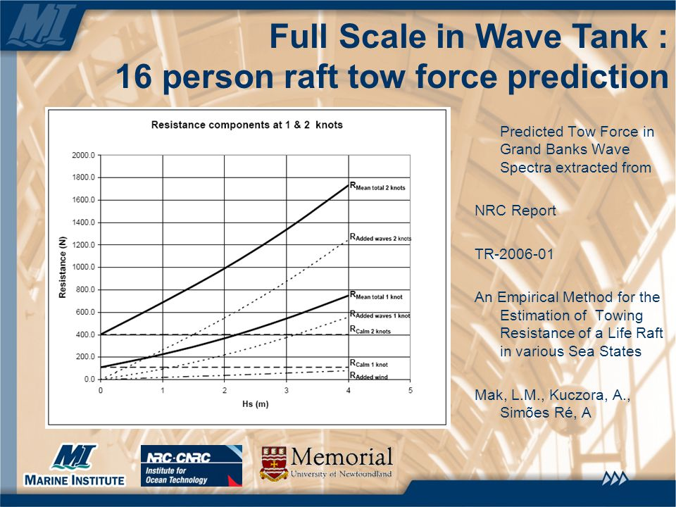 Full Scale in Wave Tank : 16 person raft tow force prediction Predicted Tow Force in Grand Banks Wave Spectra extracted from NRC Report TR-2006-01 An Empirical Method for the Estimation of Towing Resistance of a Life Raft in various Sea States Mak, L.M., Kuczora, A., Simões Ré, A