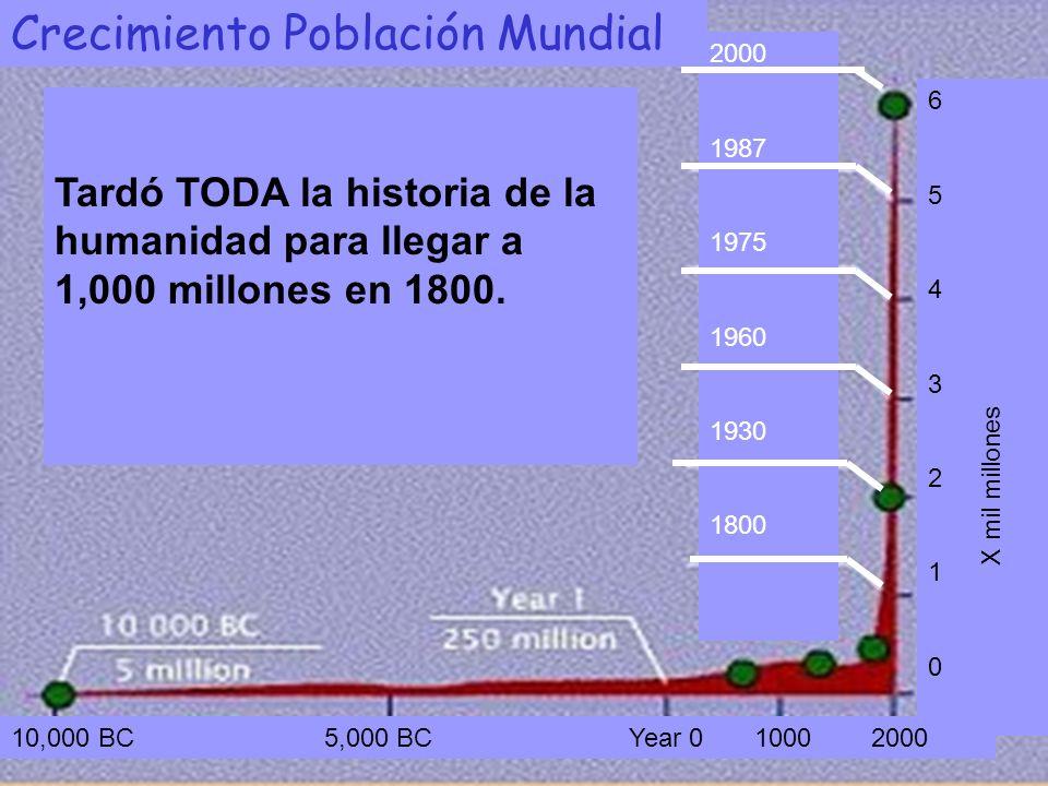 Tardó TODA la historia de la humanidad para llegar a 1,000 millones en 1800.