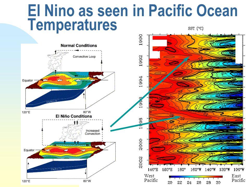 El Nino as seen in Pacific Ocean Temperatures West Pacific East Pacific