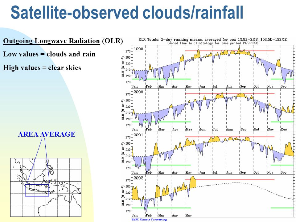 Satellite-observed clouds/rainfall AREA AVERAGE Outgoing Longwave Radiation (OLR) Low values = clouds and rain High values = clear skies