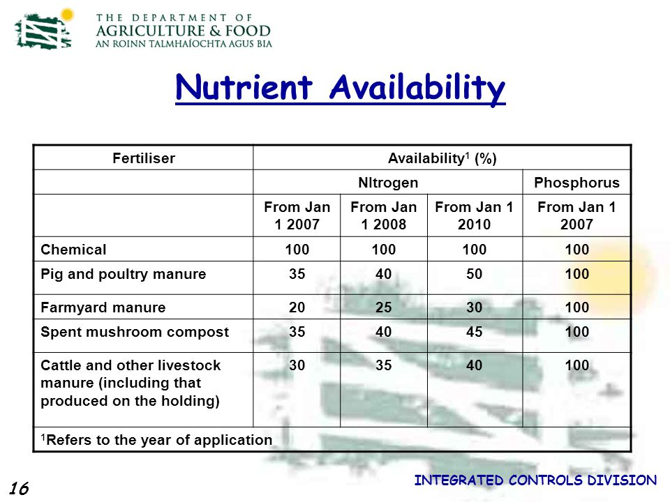 16 INTEGRATED CONTROLS DIVISION Nutrient Availability FertiliserAvailability 1 (%) NItrogenPhosphorus From Jan 1 2007 From Jan 1 2008 From Jan 1 2010 From Jan 1 2007 Chemical100 Pig and poultry manure354050100 Farmyard manure202530100 Spent mushroom compost354045100 Cattle and other livestock manure (including that produced on the holding) 303540100 1 Refers to the year of application