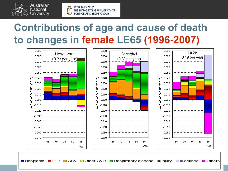 11 Contributions of age and cause of death to changes in female LE65 (1996-2007)