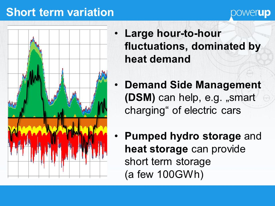 Short term variation Large hour-to-hour fluctuations, dominated by heat demand Demand Side Management (DSM) can help, e.g. smart charging of electric