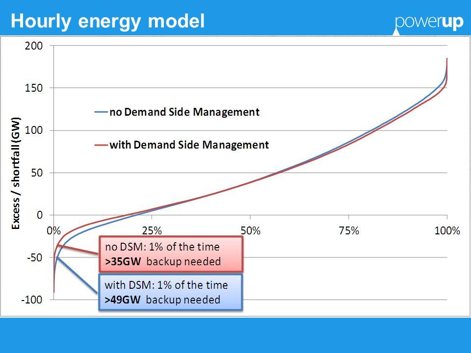 Hourly energy model