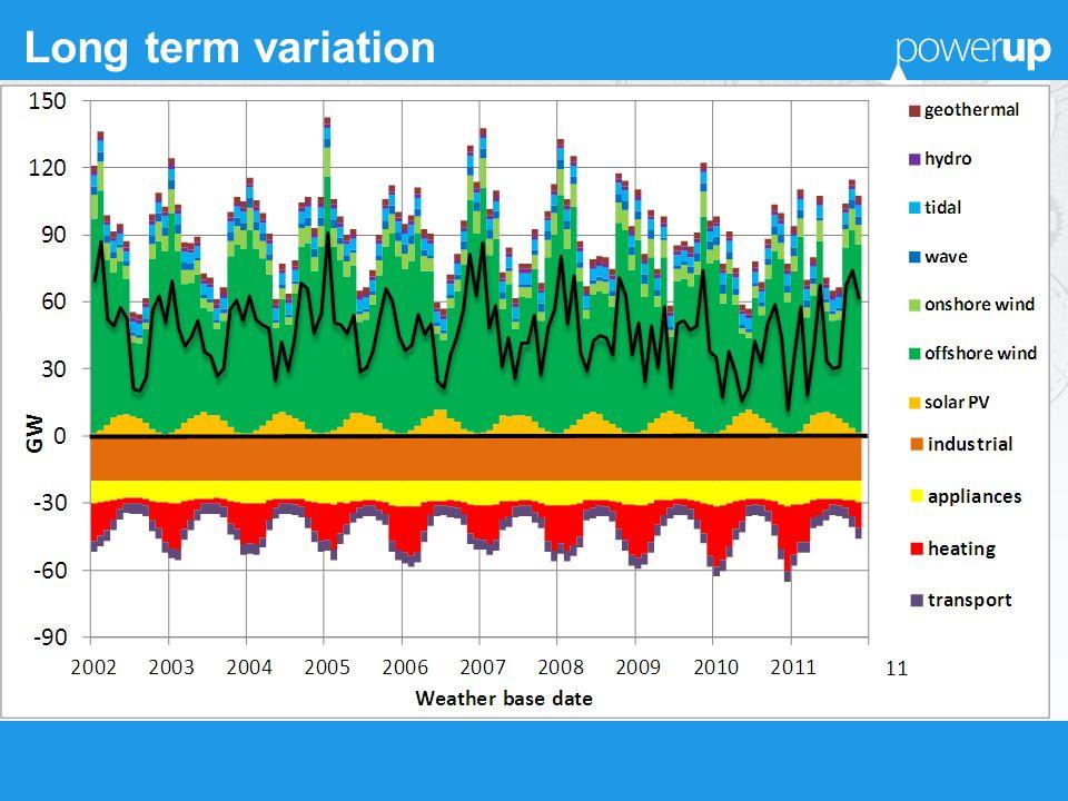 Long term variation
