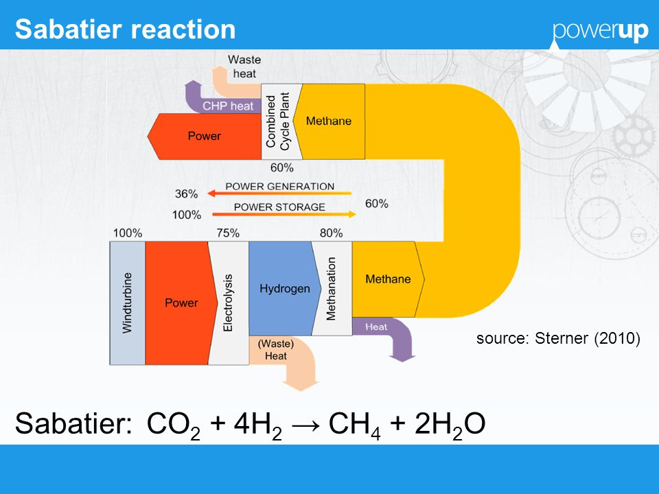 Sabatier reaction Sabatier: CO 2 + 4H 2 CH 4 + 2H 2 O source: Sterner (2010)
