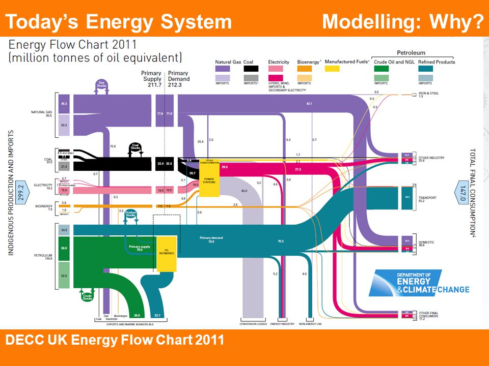 Modelling: Why? DECC UK Energy Flow Chart 2011 Todays Energy System