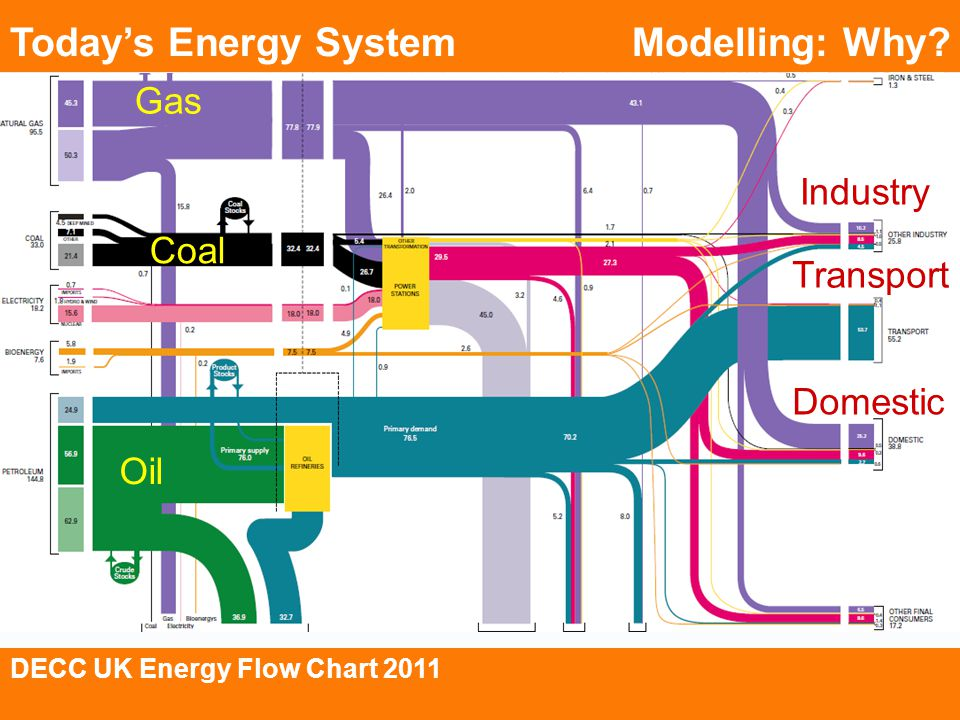 Modelling: Why? Gas Coal Oil Transport Industry Domestic DECC UK Energy Flow Chart 2011 Todays Energy System