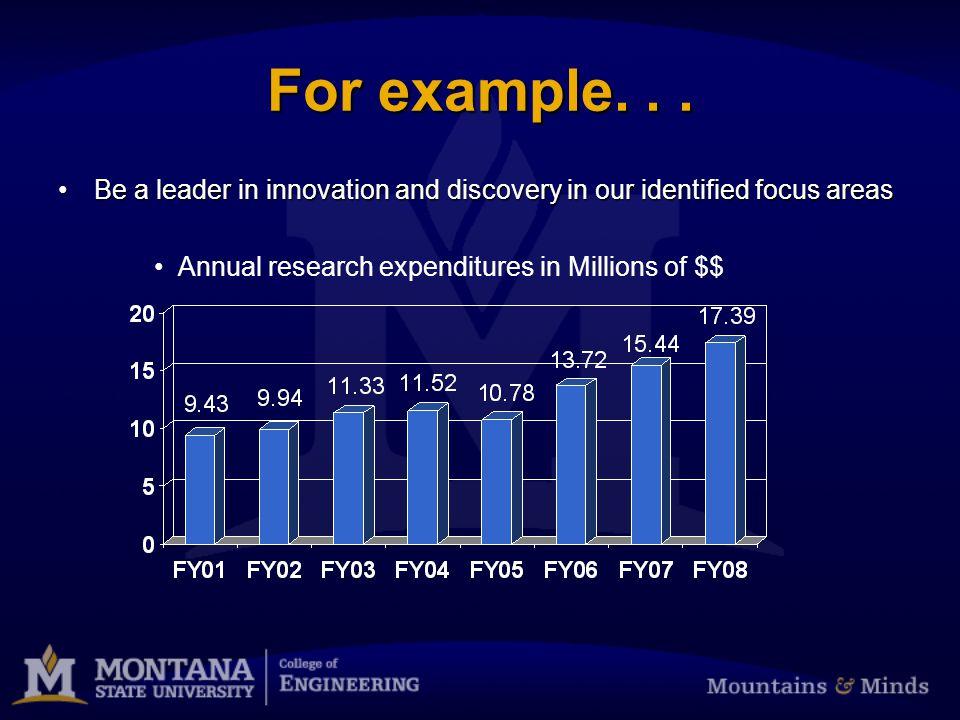 MSU COE Core Values Life-long learningLife-long learning Knowledge DiscoveryKnowledge Discovery CollaborationCollaboration InclusivenessInclusiveness ProfessionalismProfessionalism