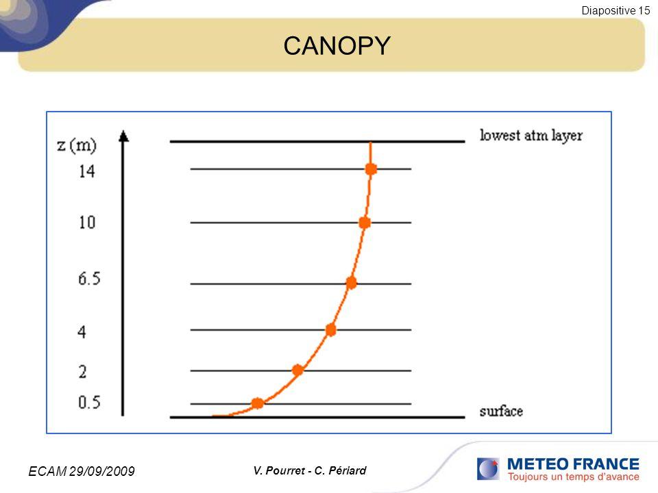 ECAM 29/09/2009 Diapositive 15 V. Pourret - C. Périard CANOPY
