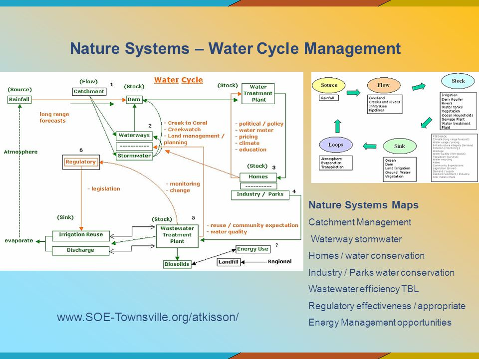 Nature Systems Maps Catchment Management Waterway stormwater Homes / water conservation Industry / Parks water conservation Wastewater efficiency TBL