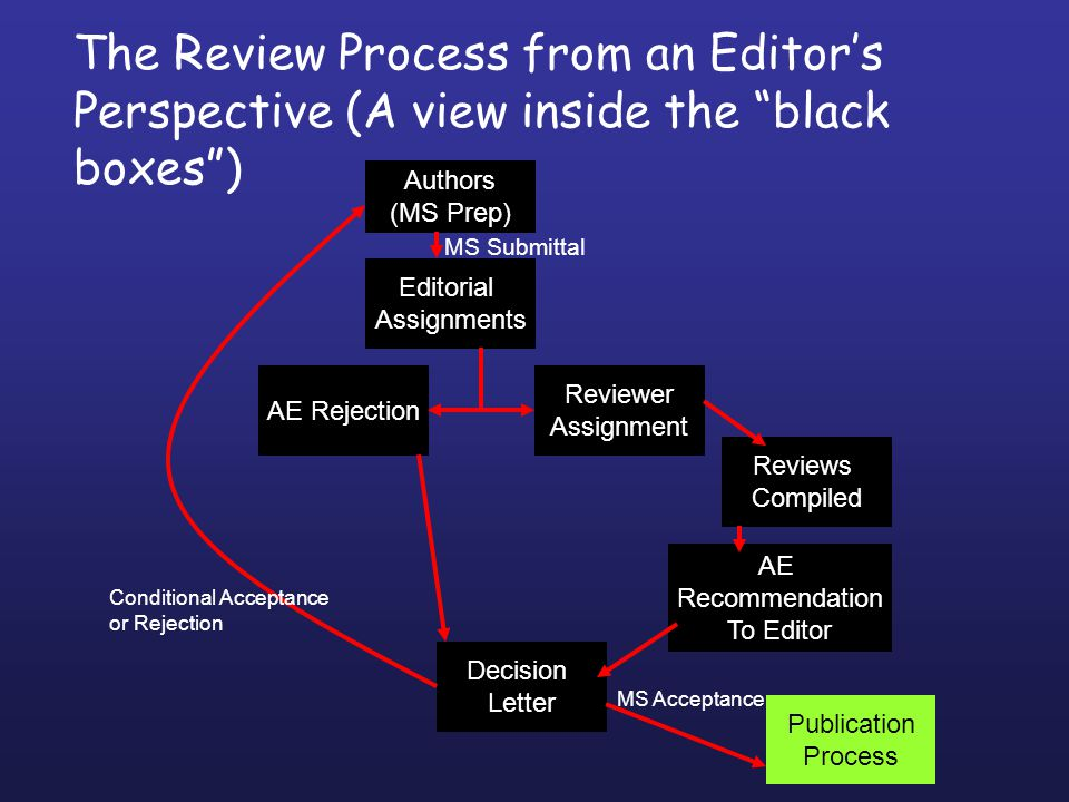 The Review Process from an Editors Perspective (A view inside the black boxes) Authors (MS Prep) AE Recommendation To Editor Reviewer Assignment Editorial Assignments Reviews Compiled AE Rejection Decision Letter Publication Process MS Submittal MS Acceptance Conditional Acceptance or Rejection