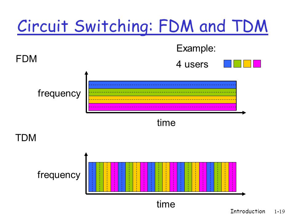 Introduction1-19 Circuit Switching: FDM and TDM FDM frequency time TDM frequency time 4 users Example: