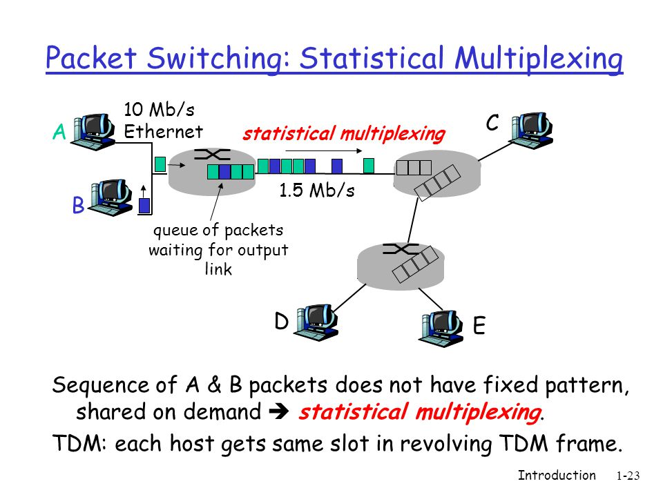 Introduction1-23 Packet Switching: Statistical Multiplexing Sequence of A & B packets does not have fixed pattern, shared on demand statistical multip