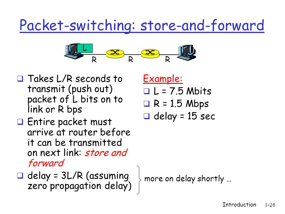 Introduction1-26 Packet-switching: store-and-forward Takes L/R seconds to transmit (push out) packet of L bits on to link or R bps Entire packet must