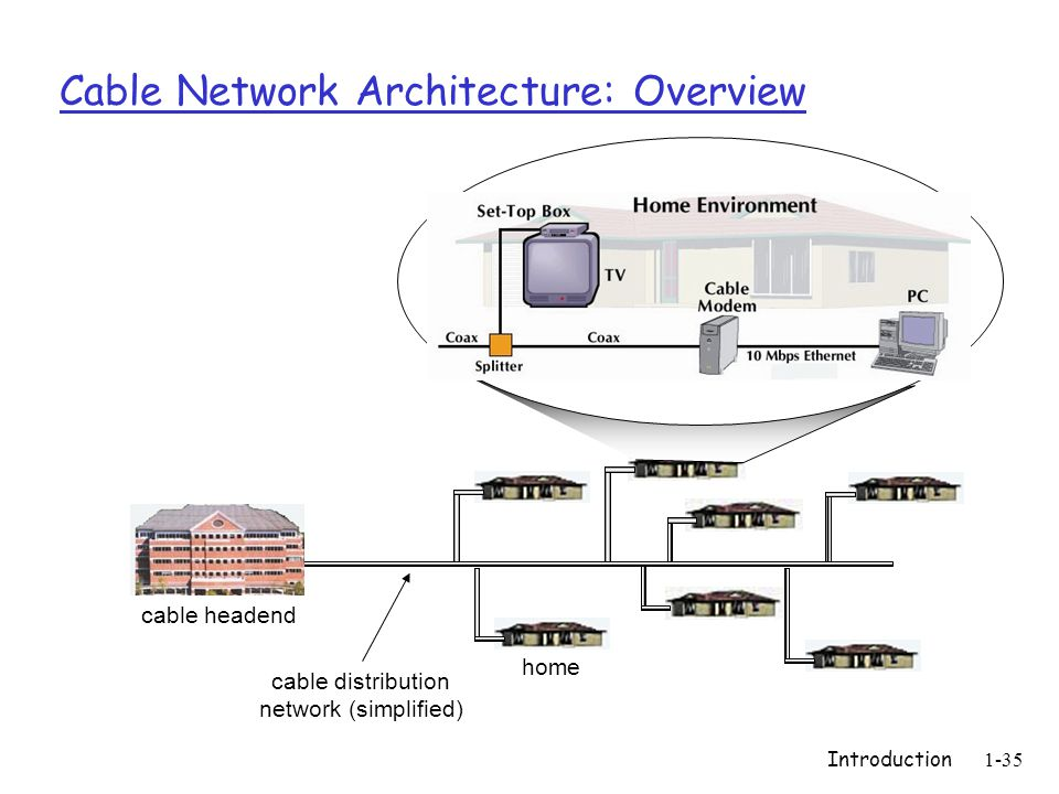 Introduction1-35 Cable Network Architecture: Overview home cable headend cable distribution network (simplified)