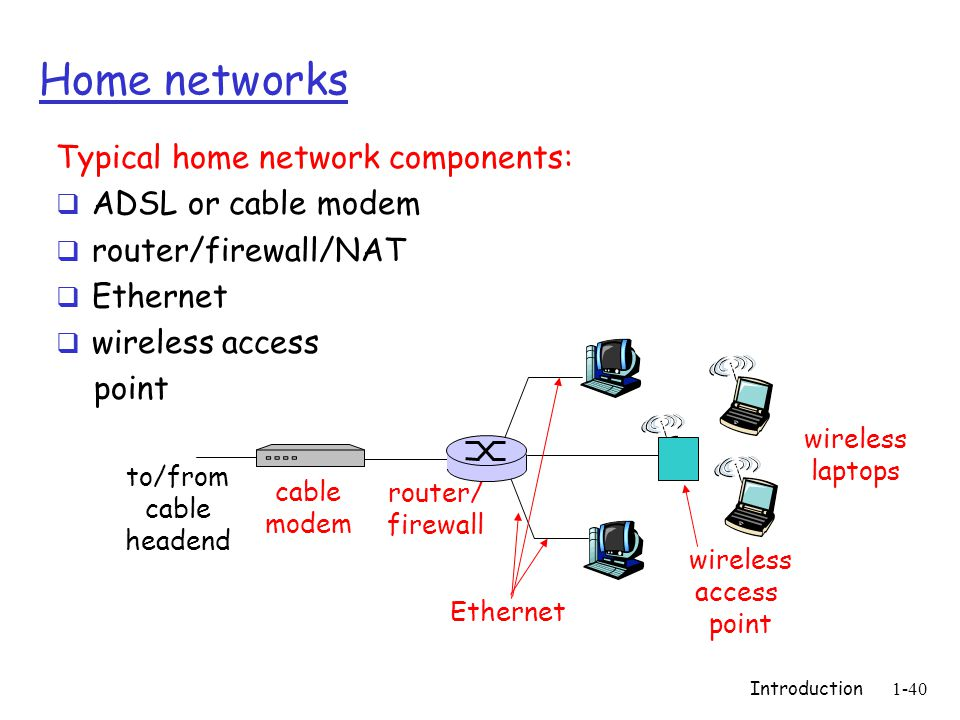 Introduction1-40 Home networks Typical home network components: ADSL or cable modem router/firewall/NAT Ethernet wireless access point wireless access point wireless laptops router/ firewall cable modem to/from cable headend Ethernet