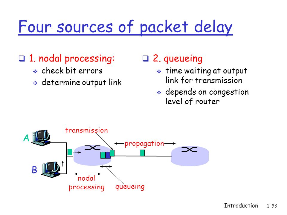 Introduction1-53 Four sources of packet delay 1.