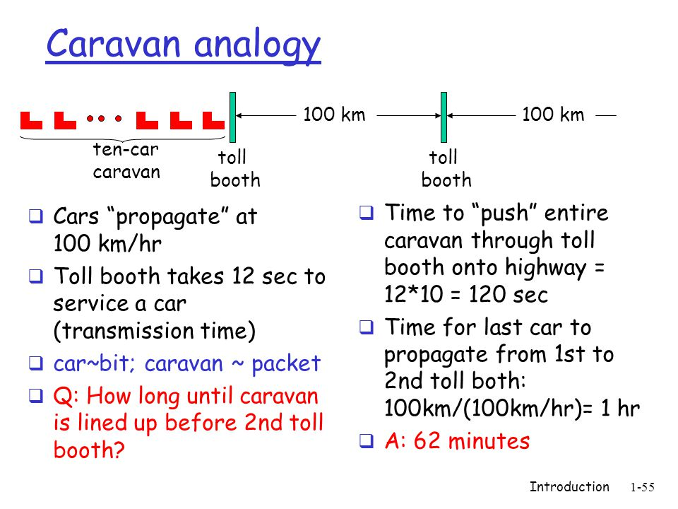 Introduction1-55 Caravan analogy Cars propagate at 100 km/hr Toll booth takes 12 sec to service a car (transmission time) car~bit; caravan ~ packet Q: