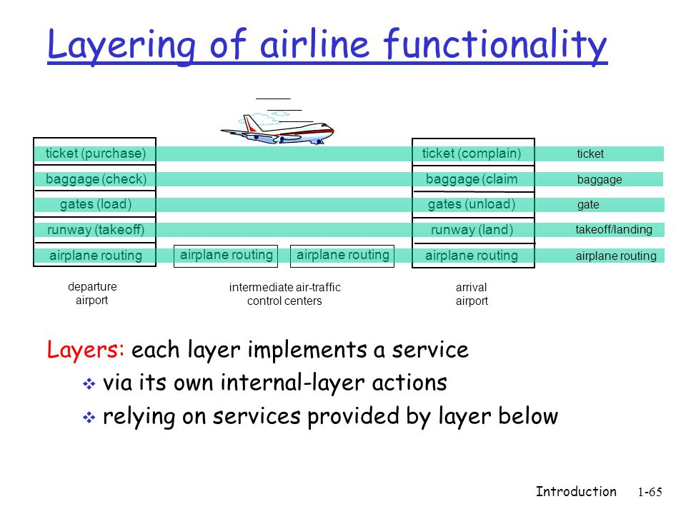 Introduction1-65 ticket (purchase) baggage (check) gates (load) runway (takeoff) airplane routing departure airport arrival airport intermediate air-t