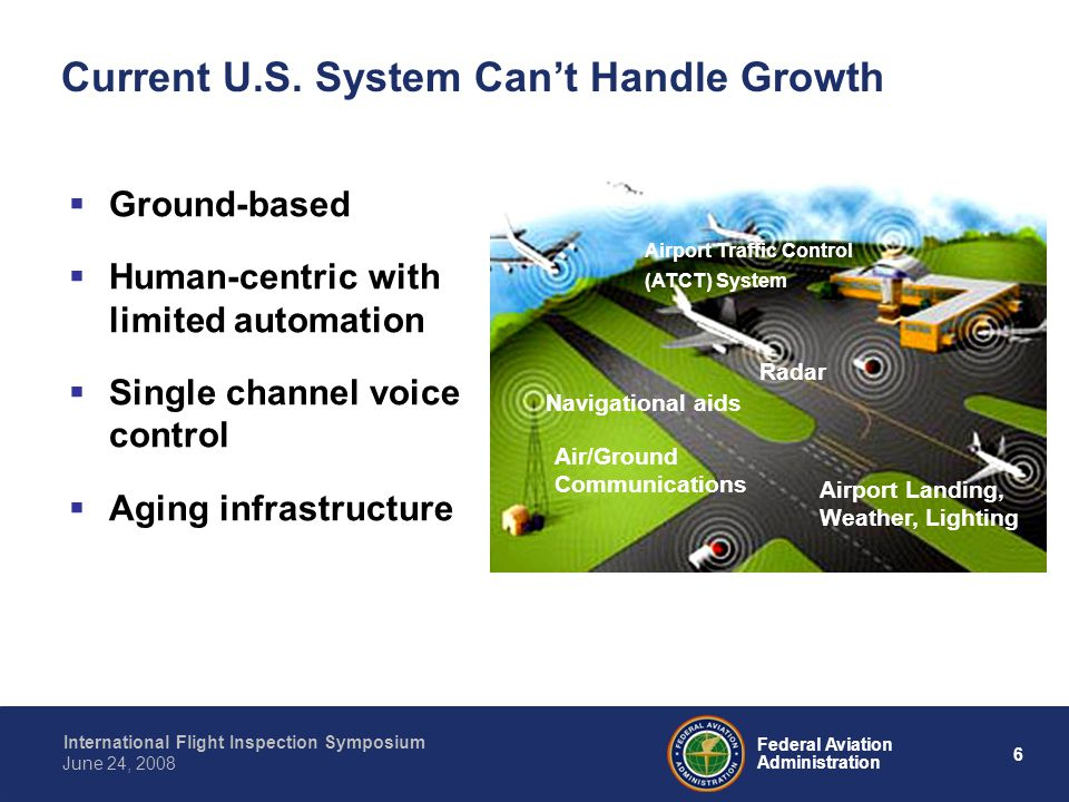 6 International Flight Inspection Symposium June 24, 2008 Federal Aviation Administration Current U.S.