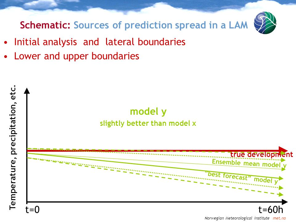 Norwegian Meteorological Institute met.no Schematic: Sources of prediction spread in a LAM Initial analysis and lateral boundaries Lower and upper bou