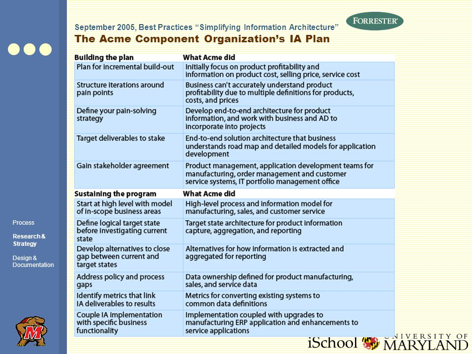 iSchool The Acme Component Organizations IA Plan September 2005, Best Practices Simplifying Information Architecture Process Research & Strategy Design & Documentation