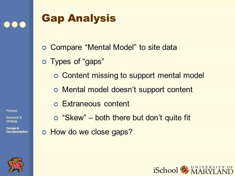 iSchool Gap Analysis Process Research & Strategy Design & Documentation Compare Mental Model to site data Types of gaps Content missing to support mental model Mental model doesnt support content Extraneous content Skew – both there but dont quite fit How do we close gaps