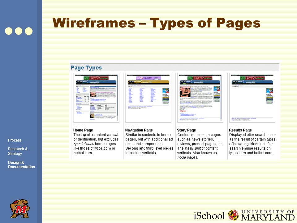 iSchool Wireframes – Types of Pages Process Research & Strategy Design & Documentation
