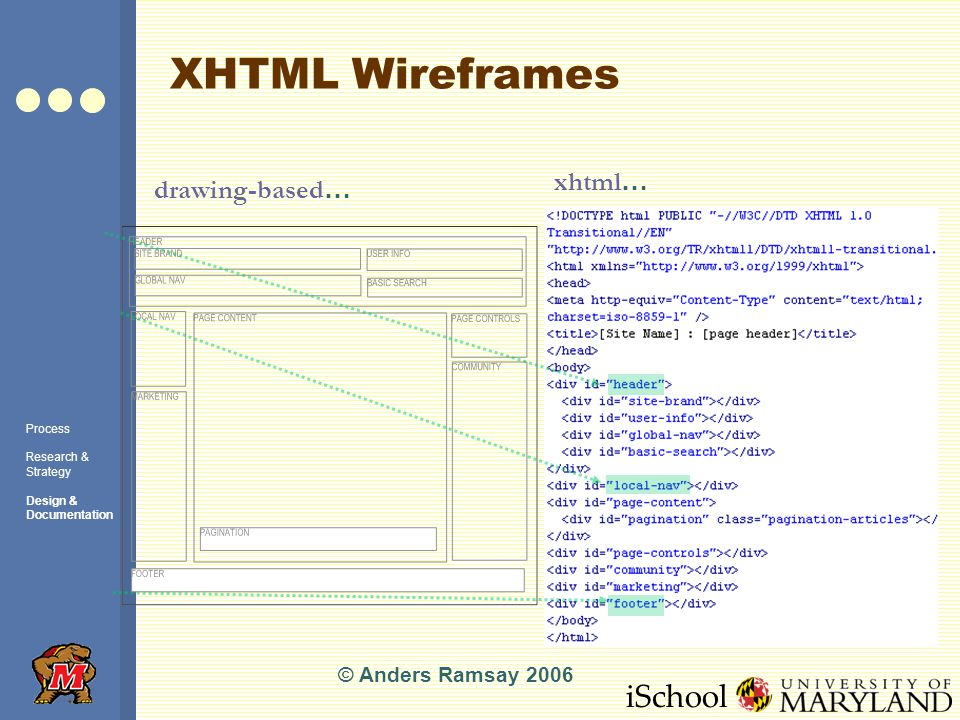 iSchool XHTML Wireframes © Anders Ramsay 2006 drawing-based … xhtml … Process Research & Strategy Design & Documentation