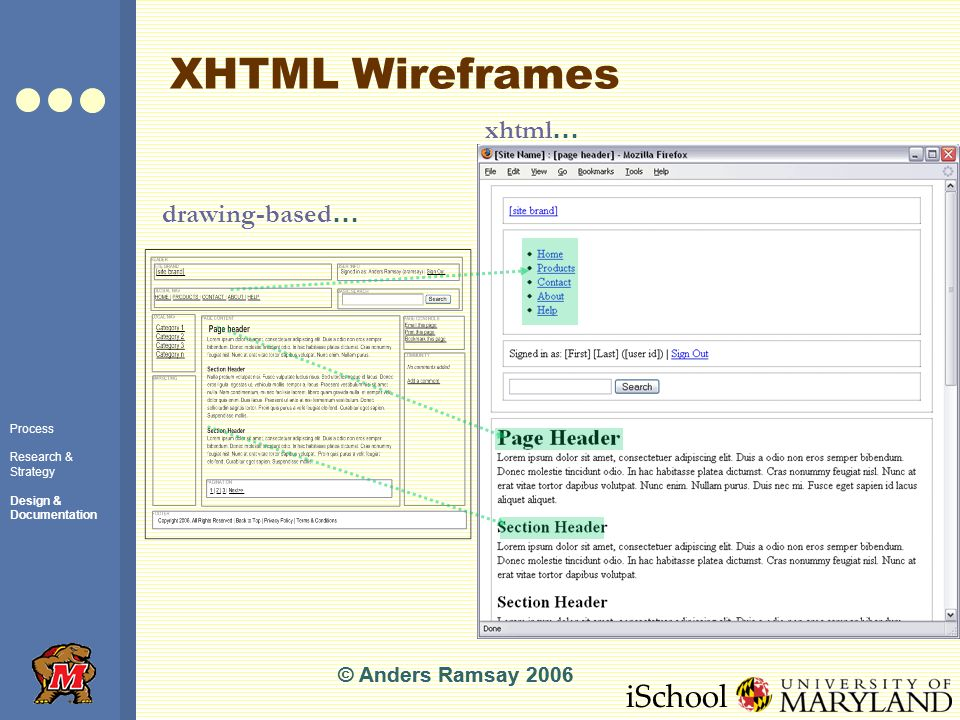 iSchool XHTML Wireframes © Anders Ramsay 2006 Process Research & Strategy Design & Documentation © Anders Ramsay 2006 drawing-based … xhtml …