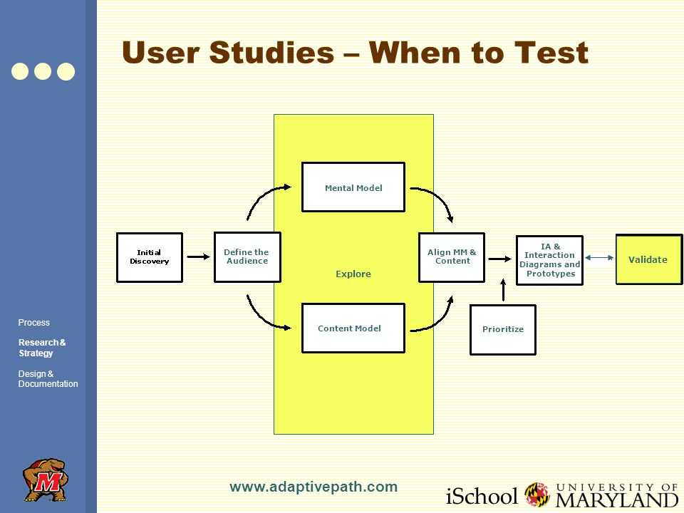 iSchool Explore User Studies – When to Test Process Research & Strategy Design & Documentation Mental Model Content Model Align MM & Content Define the Audience Prioritize IA & Interaction Diagrams and Prototypes Validate www.adaptivepath.com