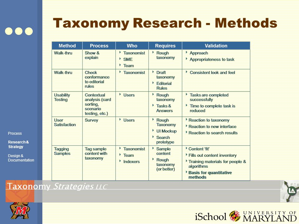 iSchool Taxonomy Research - Methods Strategies LLC Taxonomy Process Research & Strategy Design & Documentation