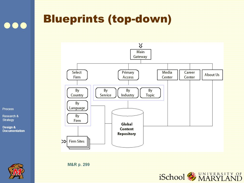 iSchool Blueprints (top-down) Process Research & Strategy Design & Documentation M&R p. 299